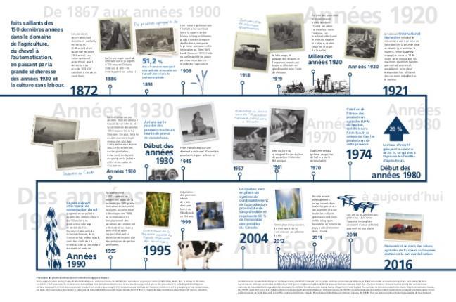 Affiche - 150 ans d'agriculture